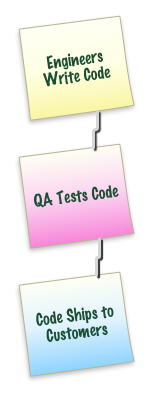 Why Agile Works: QA should not be the Sphincter